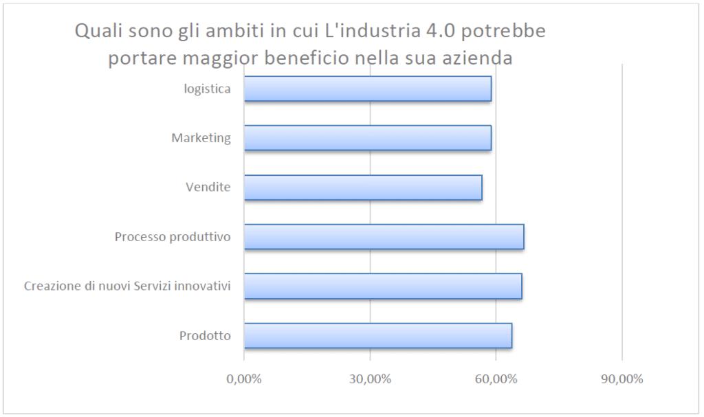 benefici_industria40