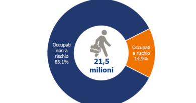 14,9% gli occupati a rischio secondo lo studio Ambrosetti