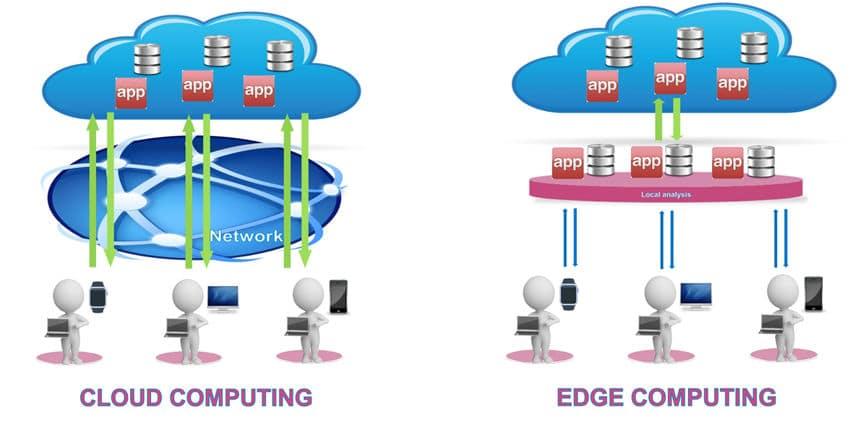 Cloud computing e edge computing
