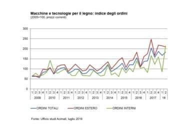 Tecnologie legno-arredo in calo, ma il mercato interno cresce