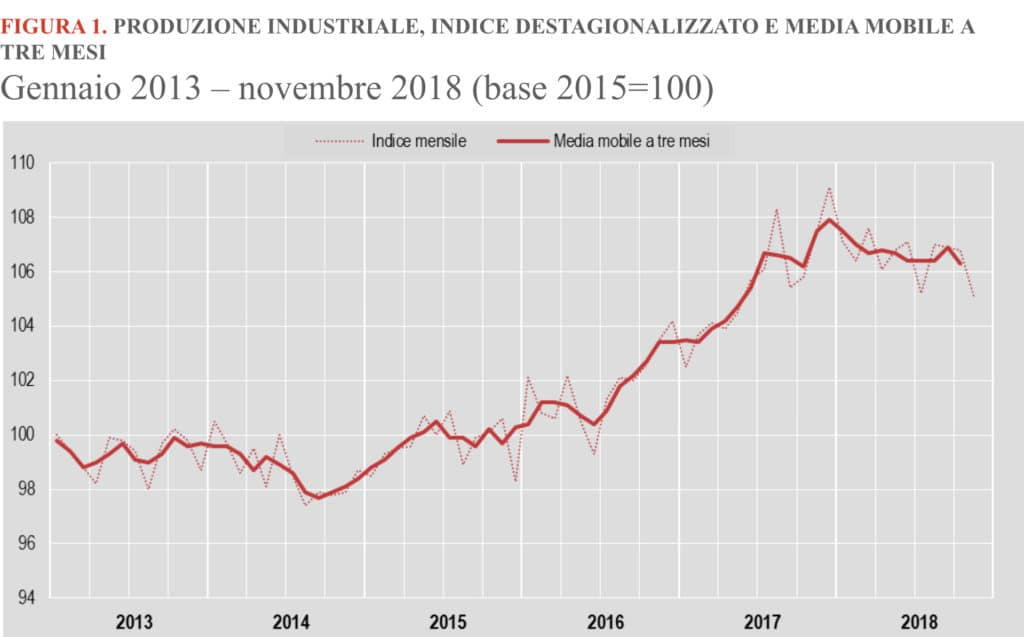 Calendario Solo Numeri.Istat Frena L Industria Italiana A Novembre Calo Del 2 6