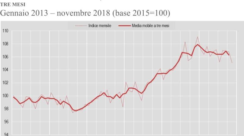 """7197a436bd Sicuramente tra le cause c'è l'effetto """"ponte"""", con i 4 giorni, tra il 1 e  il 4 novembre, di cui hanno approfittato molti lavoratori italiani, ..."""