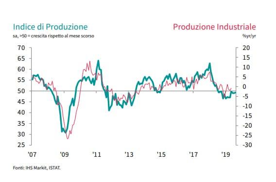 Indice produzione industriale