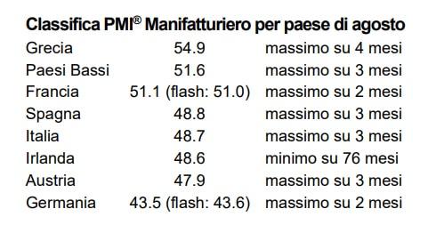 Manifatturiero Eurozona