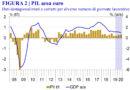 Eurozona,  prospettive di crescita debole secondo Istat, Ifo e Kof