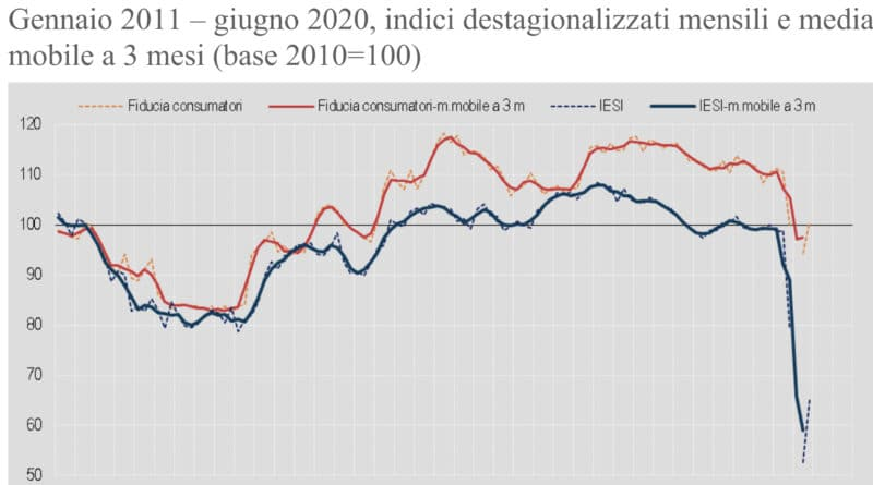 Indice fiducia Istat giugno 2020