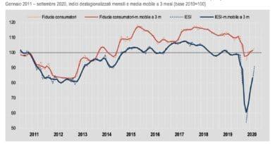 imprese e consumatori fiducia settembre