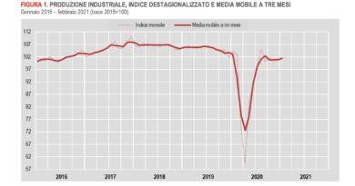 Produzione industriale, la ripresa (lenta) prosegue