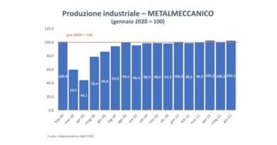 Metalmeccanica, la ripresa si intensifica e Federmeccanica lancia il Progetto Competere